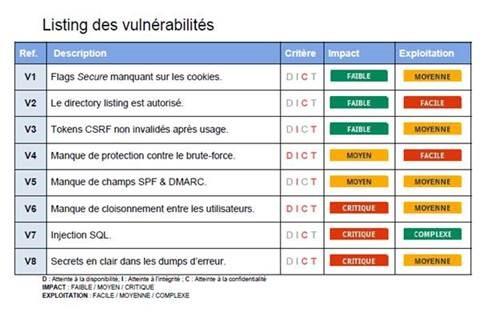 Listing des vulnérabilité