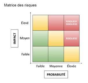exemple de matrice des risques